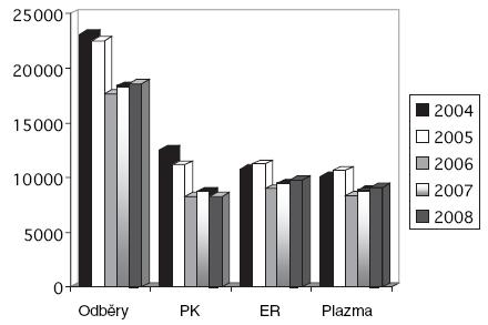 Předoperační autologní odběry v letech 2004 až 2008.  Vysvětlivky: odběry = počet provedených předoperačních odběrů autologní plné krve; PK = počet vyrobených autologních plných krví; ER = počet vyrobených autologních erytrocytových transfuzních přípravků; plazma = počet vyrobených jednotek autologní plazmy