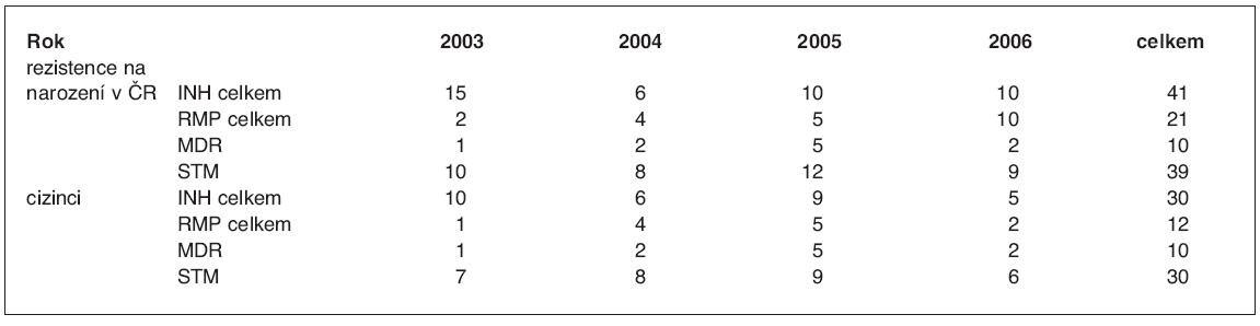 Rezistence tuberkulózních bacilů na antituberkulotika (na základě propojení klinického a ISBT registru) u osob narozených v České republice (ČR) a u cizinců v letech 2003–2006