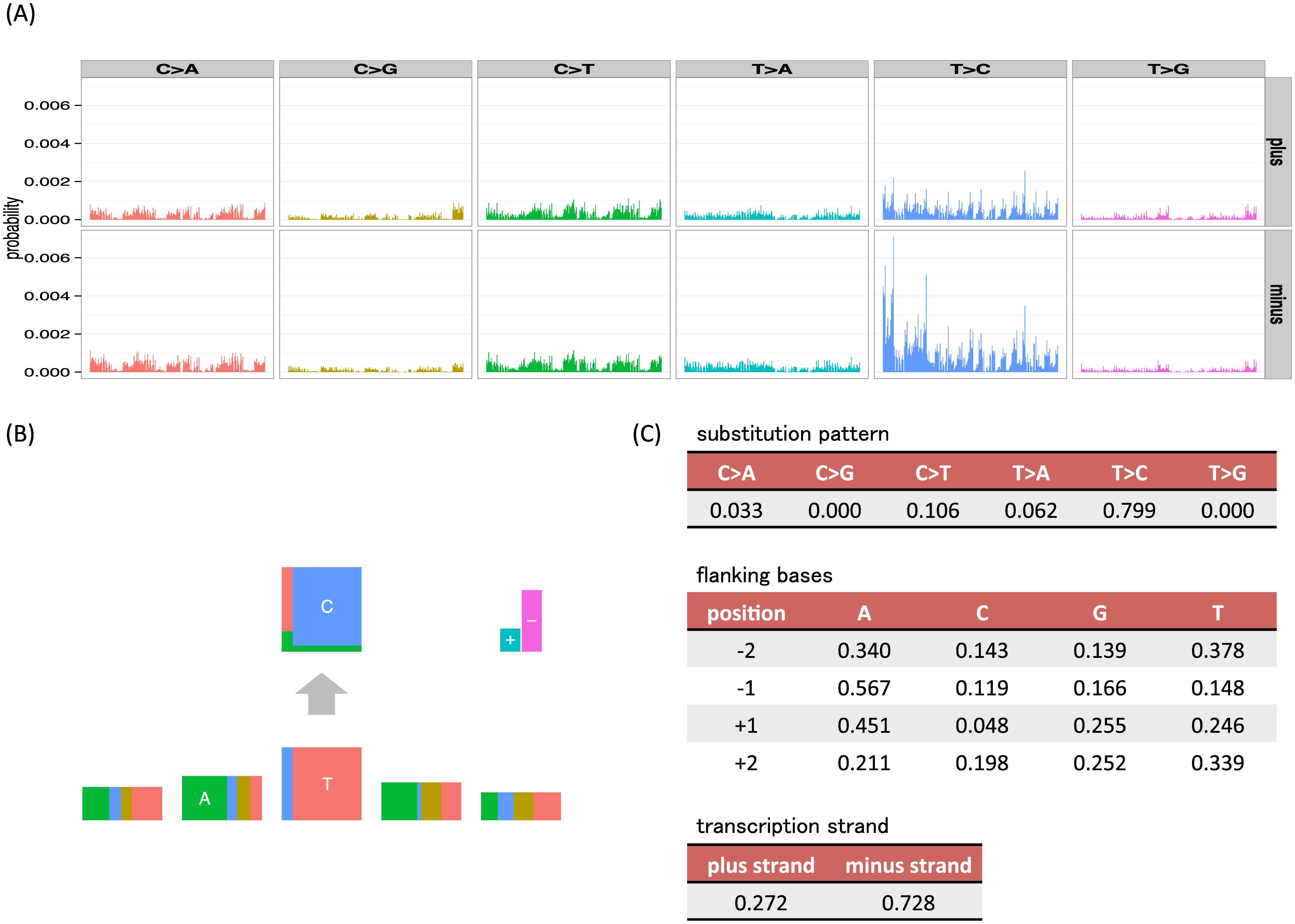 Examples of visualizations and parameter values for the mutation signatures of the unconstrained (full) model and our independent model, where substitution patterns, two 5′ and 3′ bases and transcription strand direction are considered as mutation features.