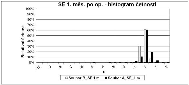 Graf 1 c