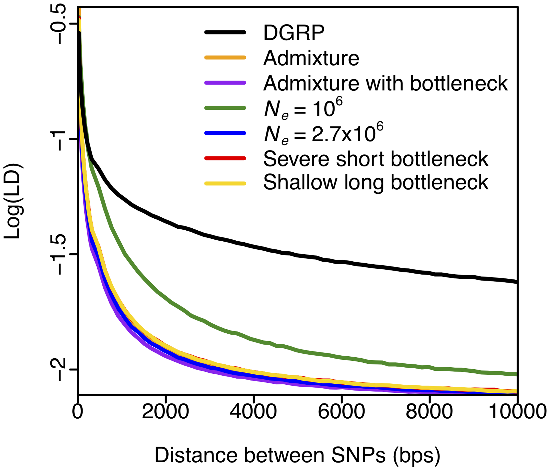 Elevated long-range LD in DGRP.