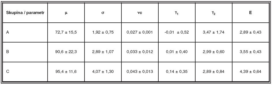 Hodnoty sledovaných parametrů