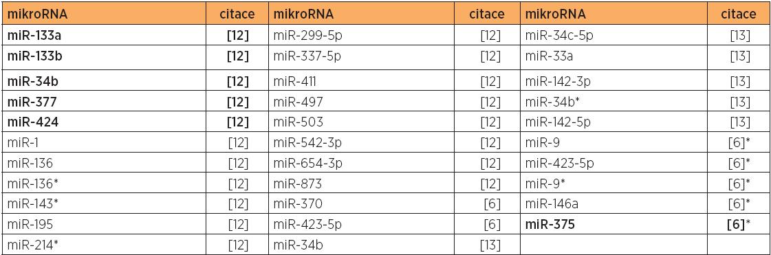 Snížená exprese mikroRNA u typu 2 versus normální endometrium, případně versus typ 1 (citace [6]*)