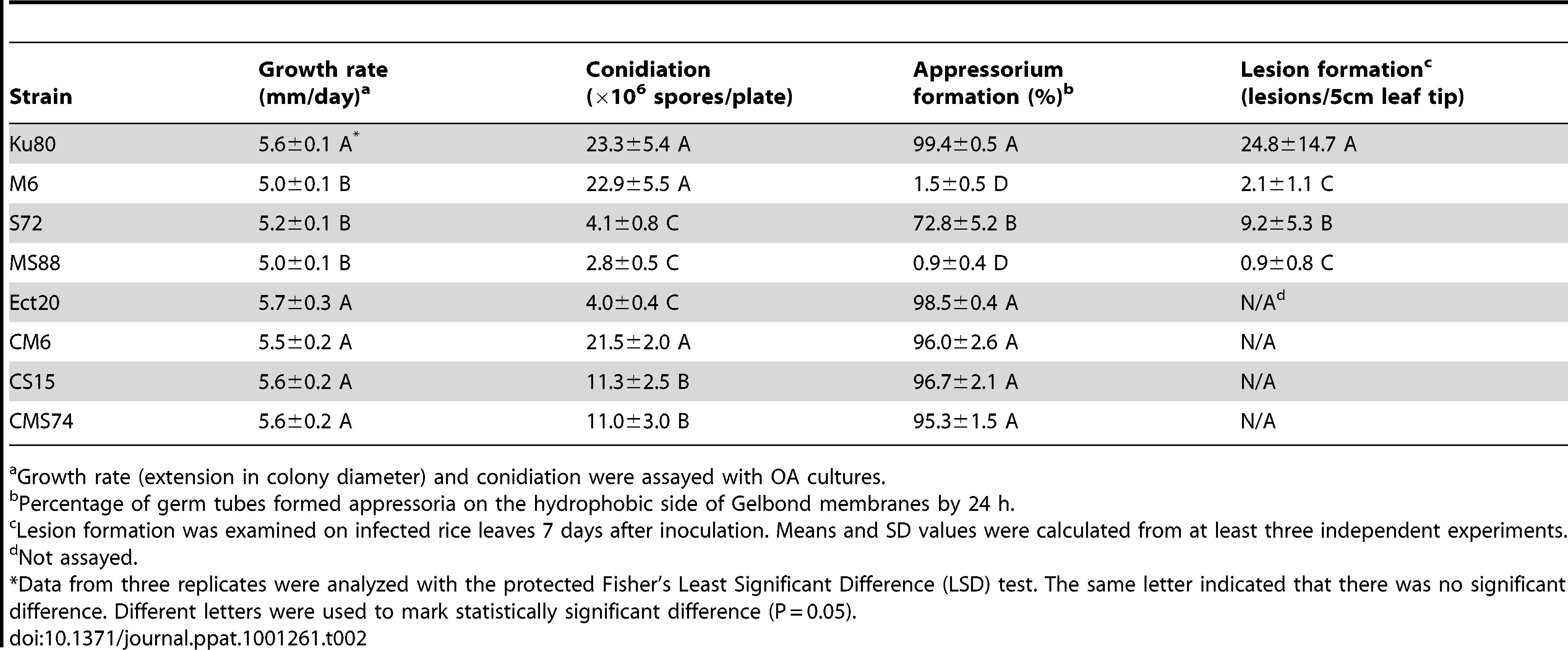 Phenotype characterization of the mutants generated in this study.