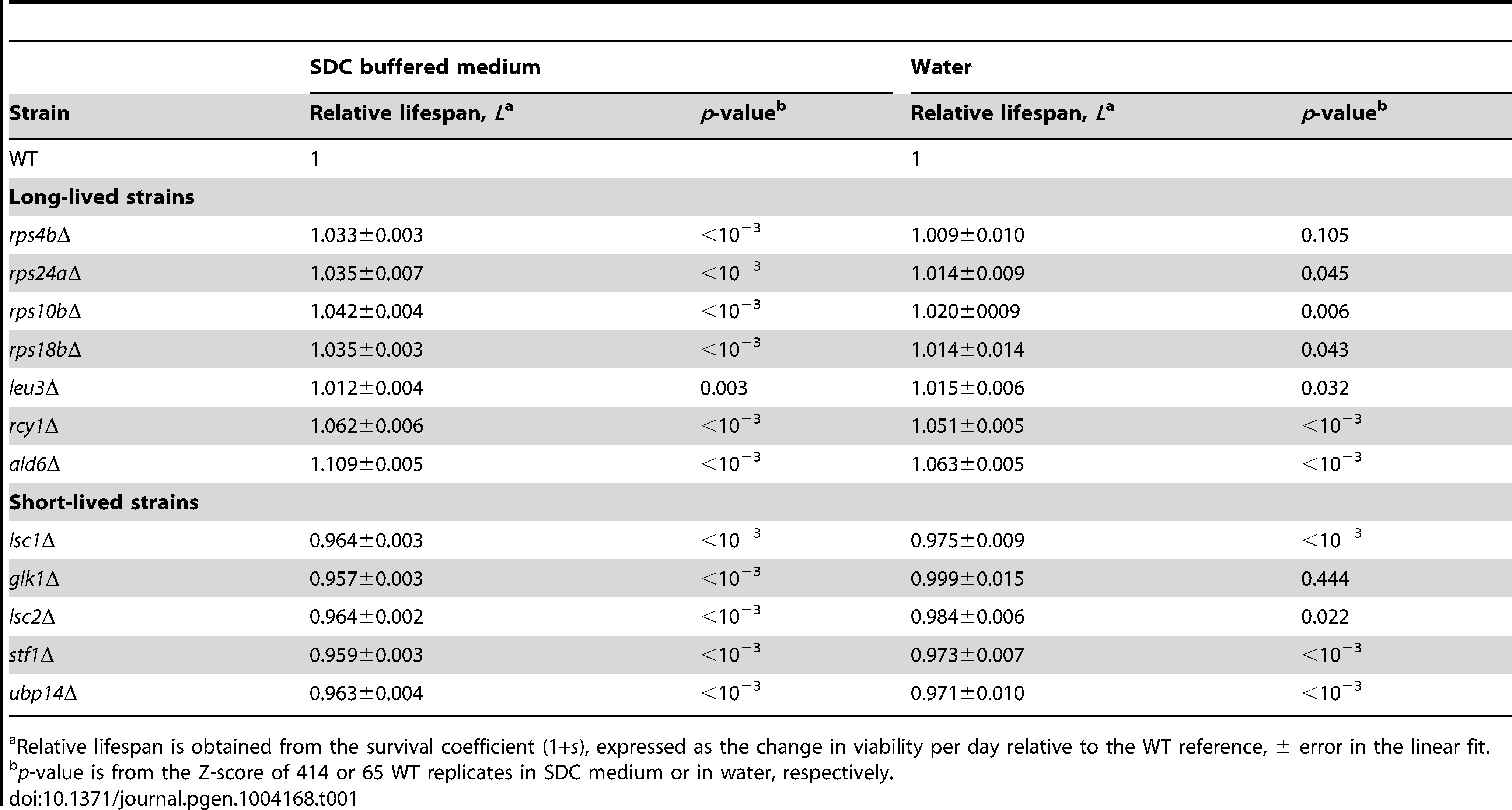 Chronological-lifespan effects of strains aged in SDC medium and in water.