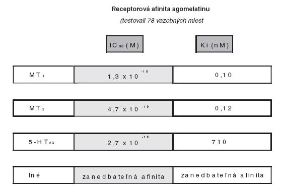 Agomelatín je agonista melatonergných MT1 a MT2 receptorov a antagonista 5-HT2C receptorov [9].