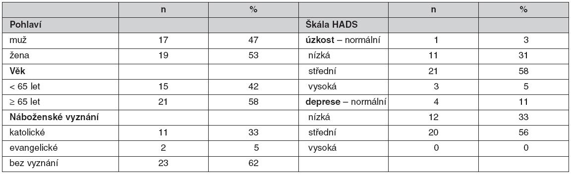 Sociodemografická charakteristika souboru a hodnocení míry úzkosti a deprese