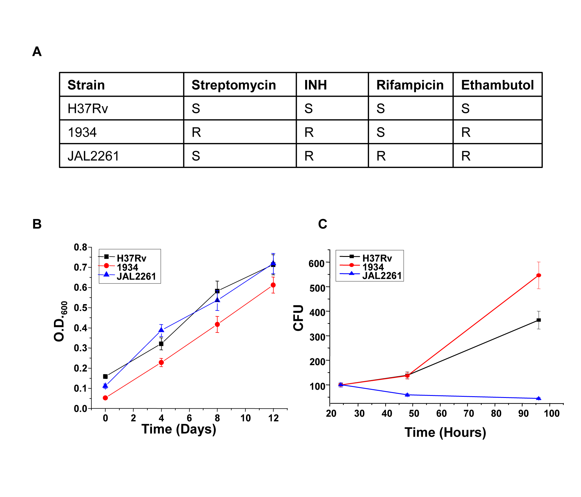 Intracellular growth properties of H37Rv and the two MDR isolates.