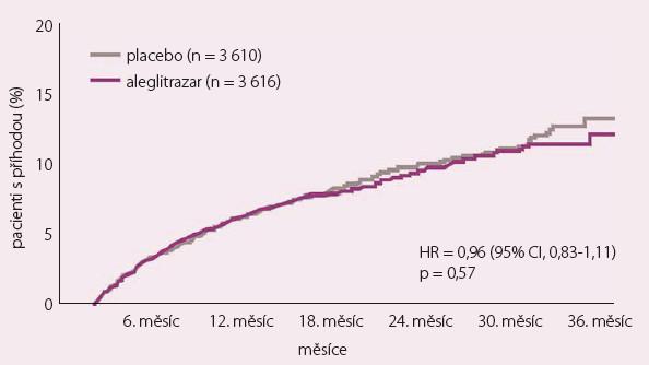 Výsledky studie AleCardio – primární cíl.