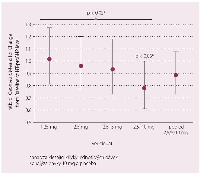 Primární cíl SOCRATES – REDUCED – změny plazmatické koncentrace NT-proBNP.