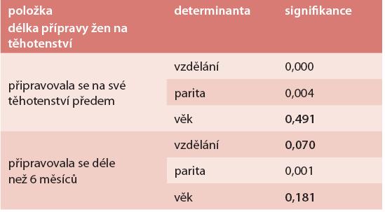 Test statistické významnosti (Pearsonův χ<sup>2</sup> -test) – determinanty přípravy žen na těhotenství