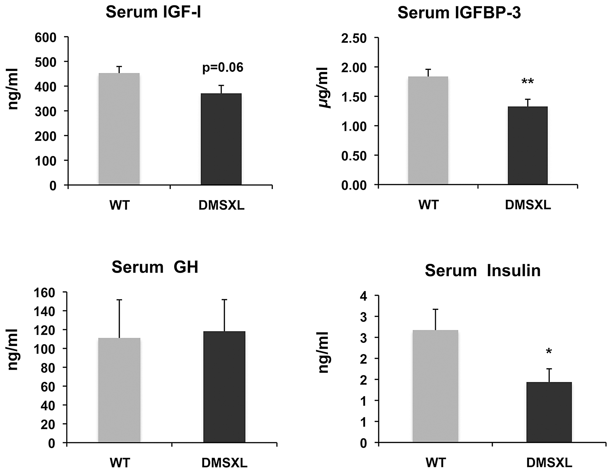 Circulating levels of growth-related signaling proteins after fasting.