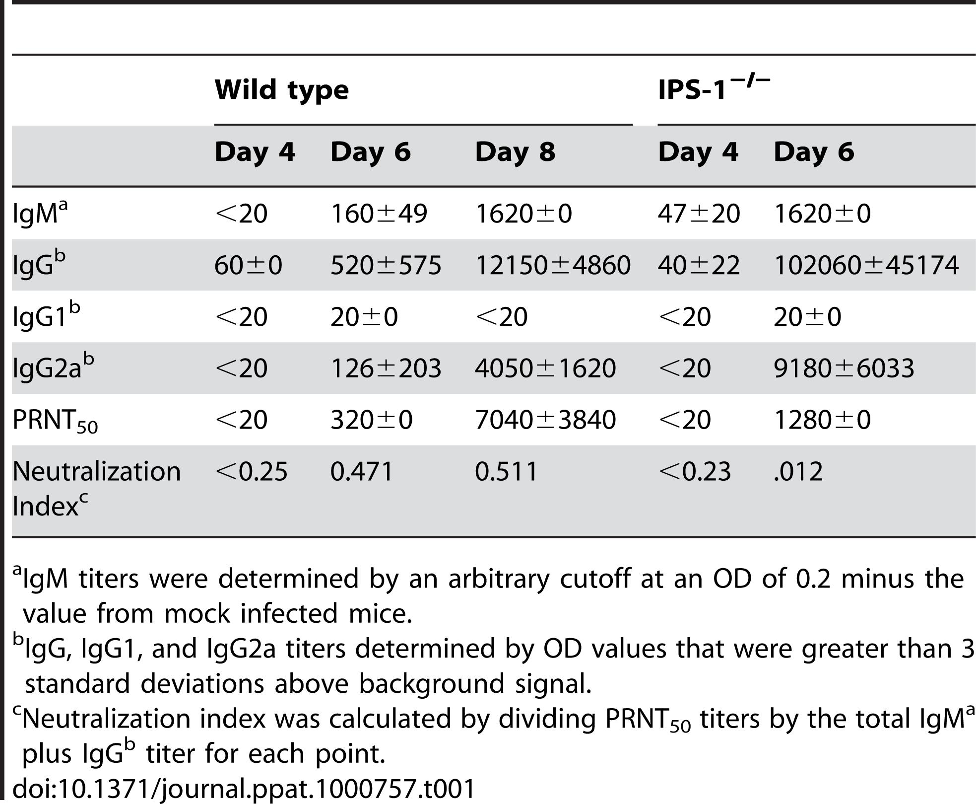 WNV-specific antibody titers.