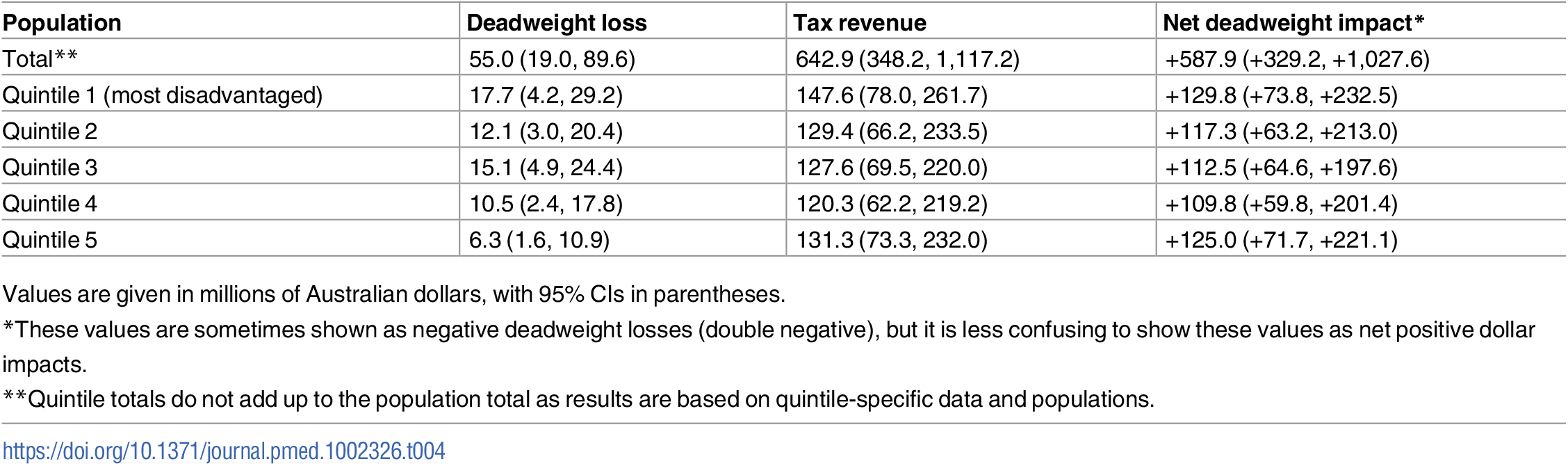 Estimated net deadweight impact of a 20% tax on sugar-sweetened beverages.