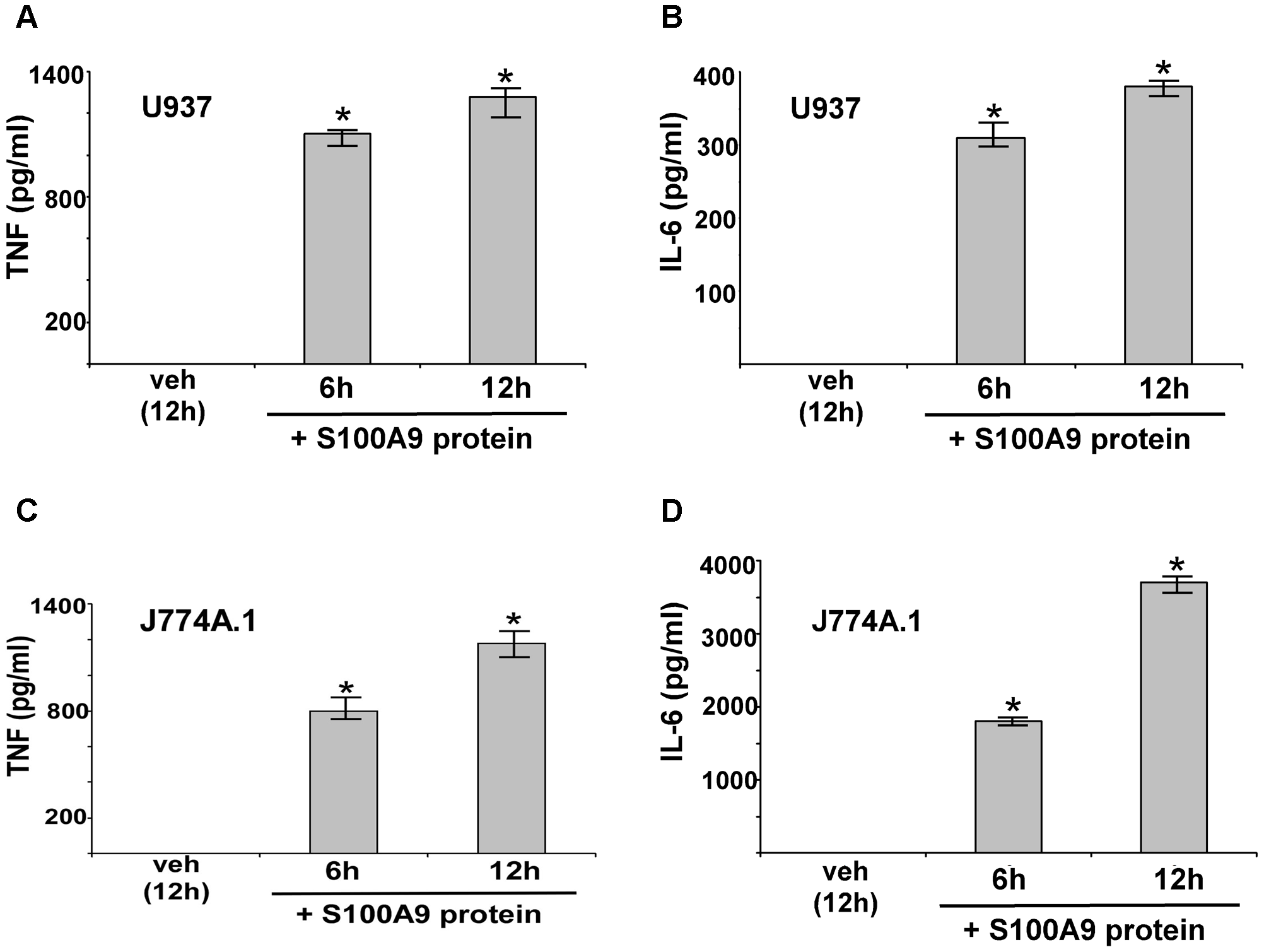 Extracellular S100A9 protein stimulates pro-inflammatory response in macrophages.