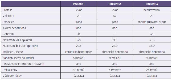 Pacienti s hepatitidou C Table 6. Patients with hepatitis C