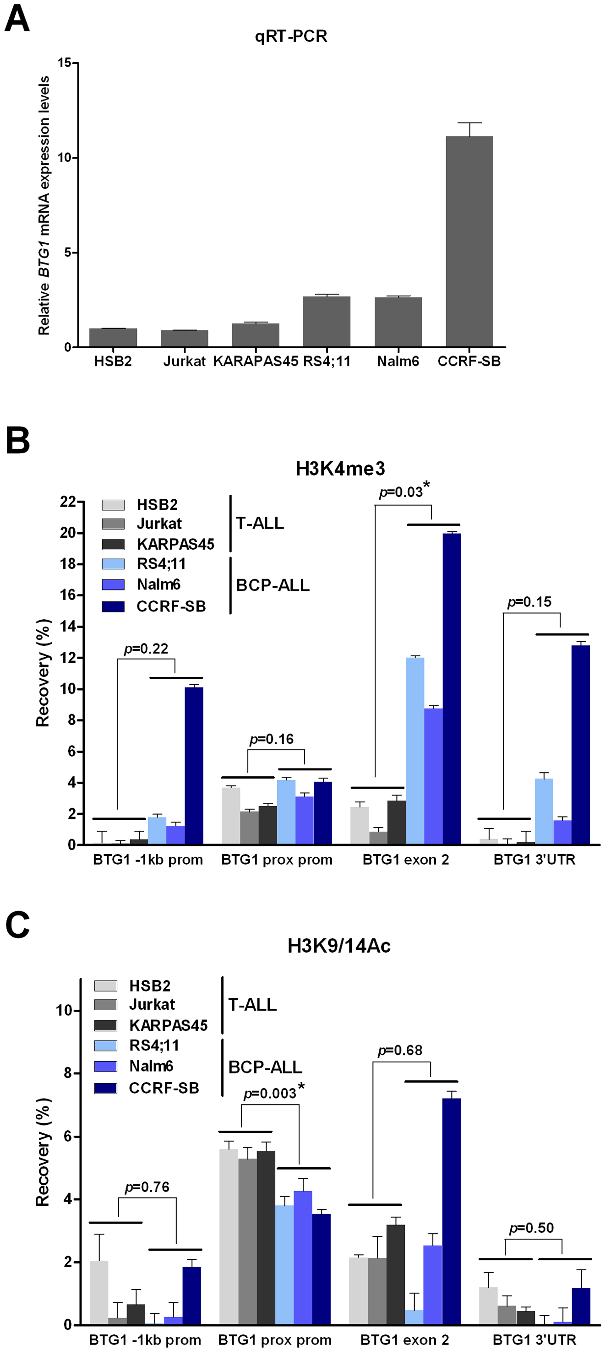 Increased levels of H3K4me3 at the <i>BTG1</i> locus in BCP-ALL versus T-ALL cell lines.