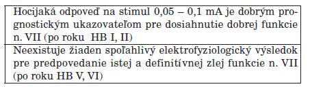Monitoring n. VII – predpoveď pooperačnej funkcie.