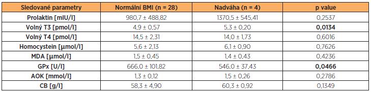 Hladiny prolaktinu, volného T3, volného T4, HCy, MDA, GPx, AOK a CB ve folikulární tekutině neplodných žen s normálním BMI a nadváhou (BMI ≥ 25 kg/m<sup>2</sup>) po vyřazení žen s andrologickou příčinou neplodnosti (hodnoty jsou uvedeny jako průměr a směrodatná odchylka)