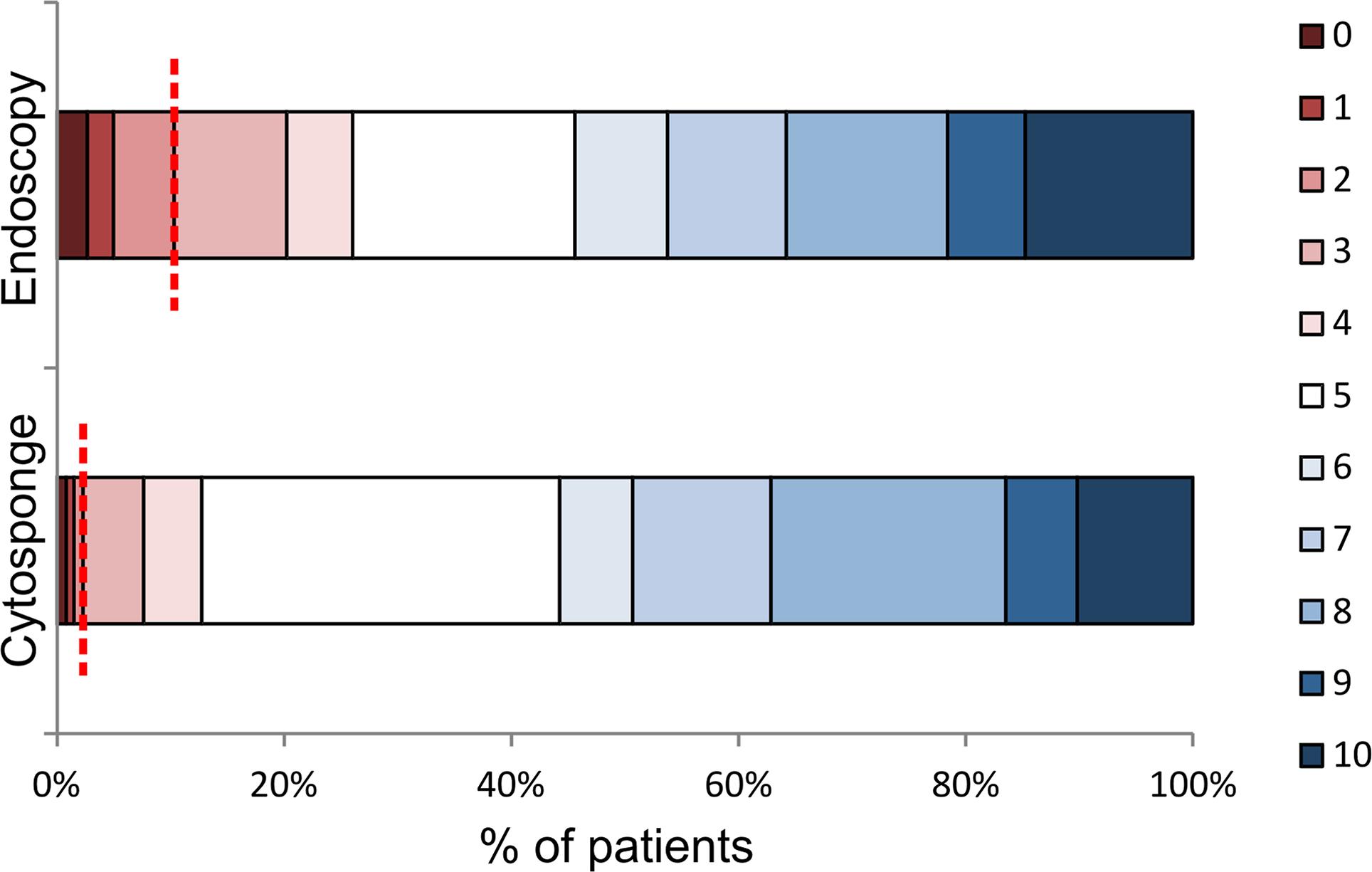 Acceptability of endoscopy and the Cytosponge test.