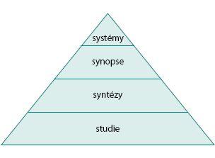 Heynesova pyramida hierarchie důkazů EBM
