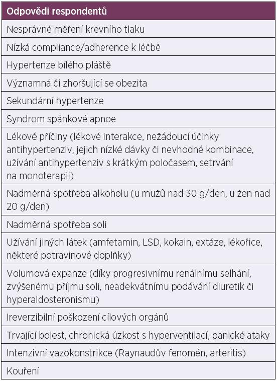 Příčiny rezistentní hypertenze