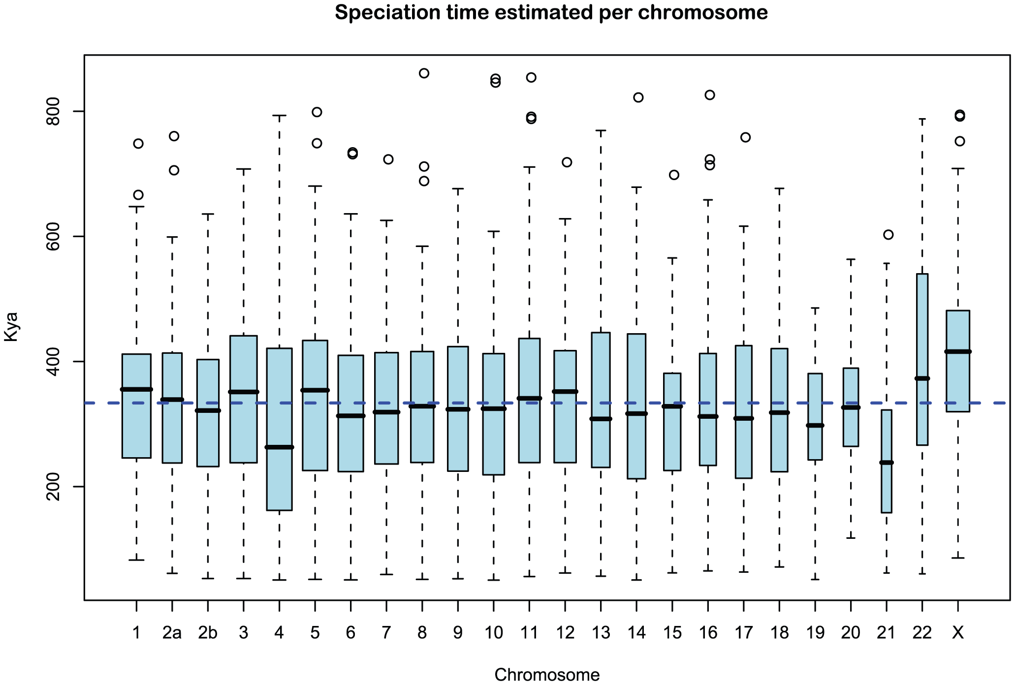 Distribution of sub-speciation time estimates for each chromosome.