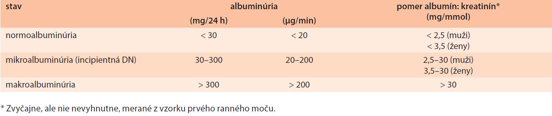 Diagnostické defi nície albuminúrie