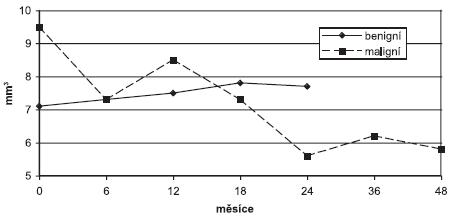 Makulární objem u benigních a maligních lézí