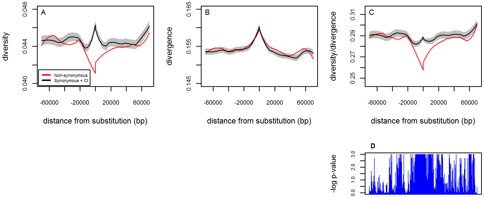 The footprint of beneficial amino acid substitutions in neutral levels of diversity.