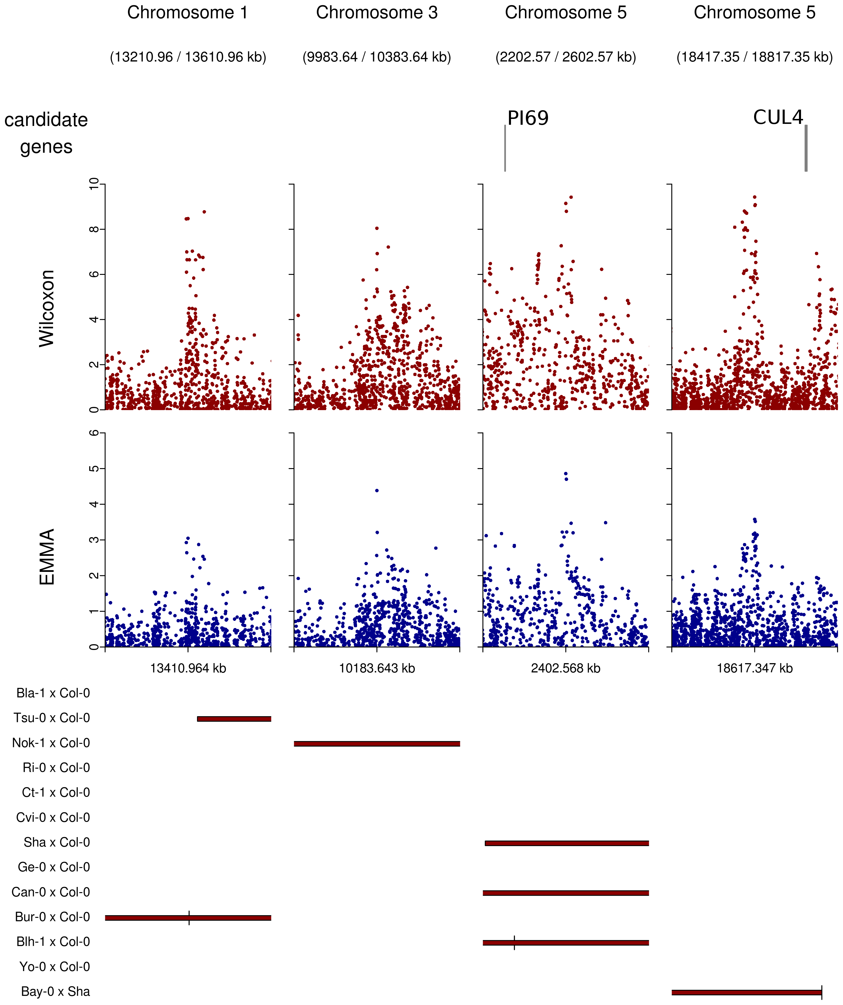 Peaks of associations with no candidate genes within a 20 kb region on either side of the top SNP (plotting window 400 kb).