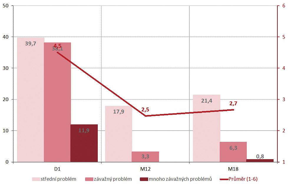 PPBC – pacienti se závažnými problémy (D1 – počátek studie; M12 – kontrola po 12 měsících studie; M18 – kontrola po 18 měsících studie)