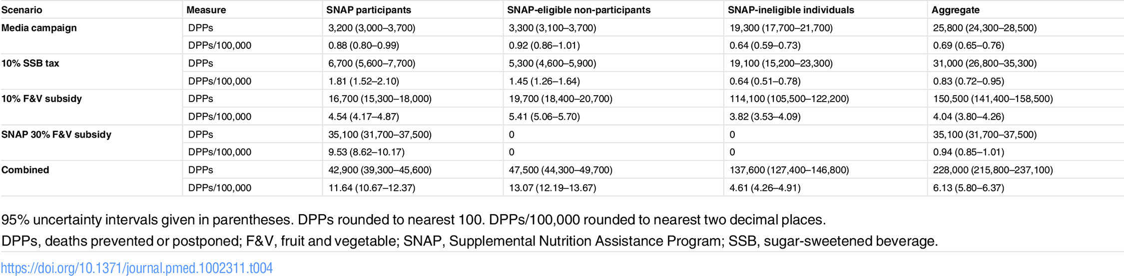 Total cumulative deaths prevented or postponed from 2015 to 2030 under each policy modelled, stratified by SNAP group.