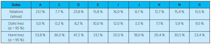 Četnost rehospitalizace (jedné rehospitalizace) do 3 měsíců v závislosti na diagnóze