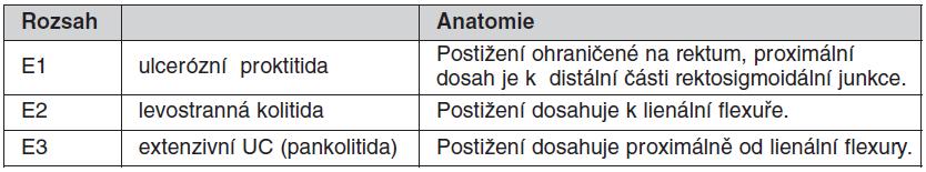 Montrealská klasifikace rozsahu ulcerózní kolitidy (UC)