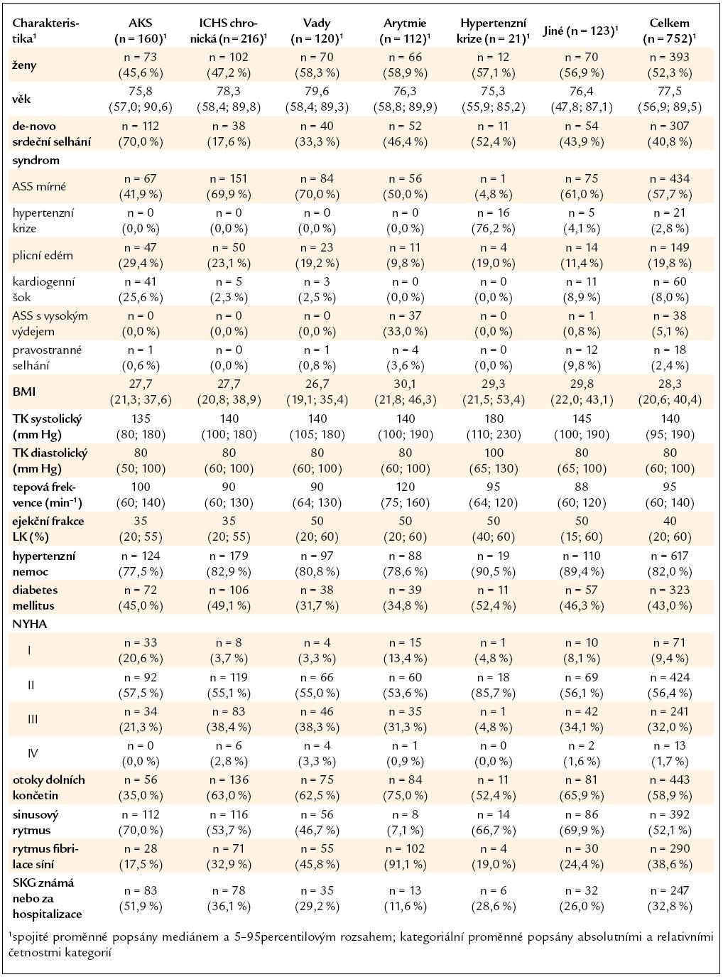 Základní charakteristika pacientů dle etiologie srdečního selhání.