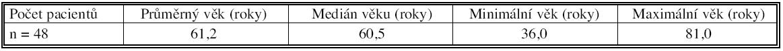 Číselné charakteristiky věku pacientů v letech Tab. 1. Numeric characteristics of the subjects' age in years