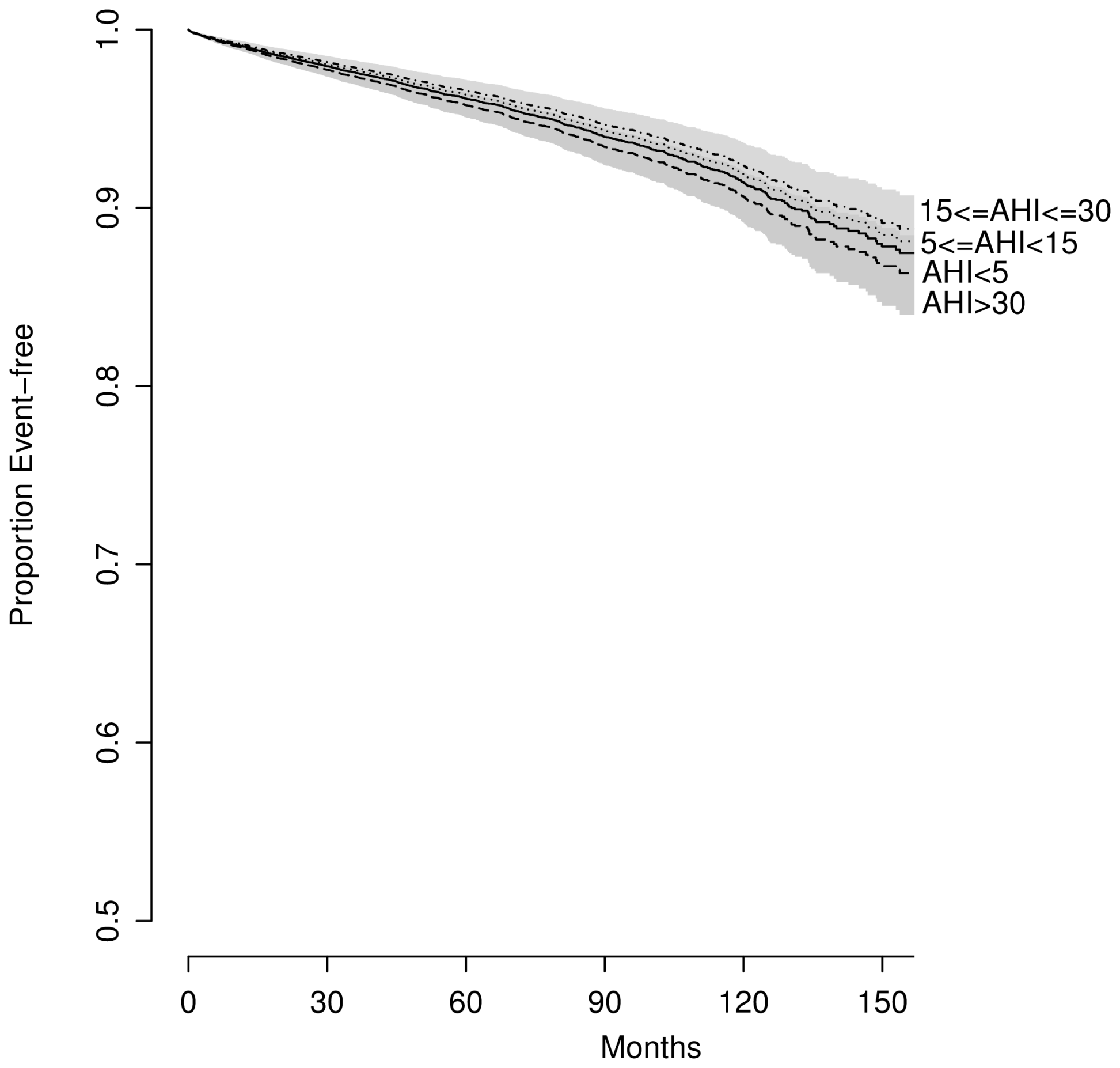 Predicted survival by OSA severity, adjusted for traditional CV risk factors