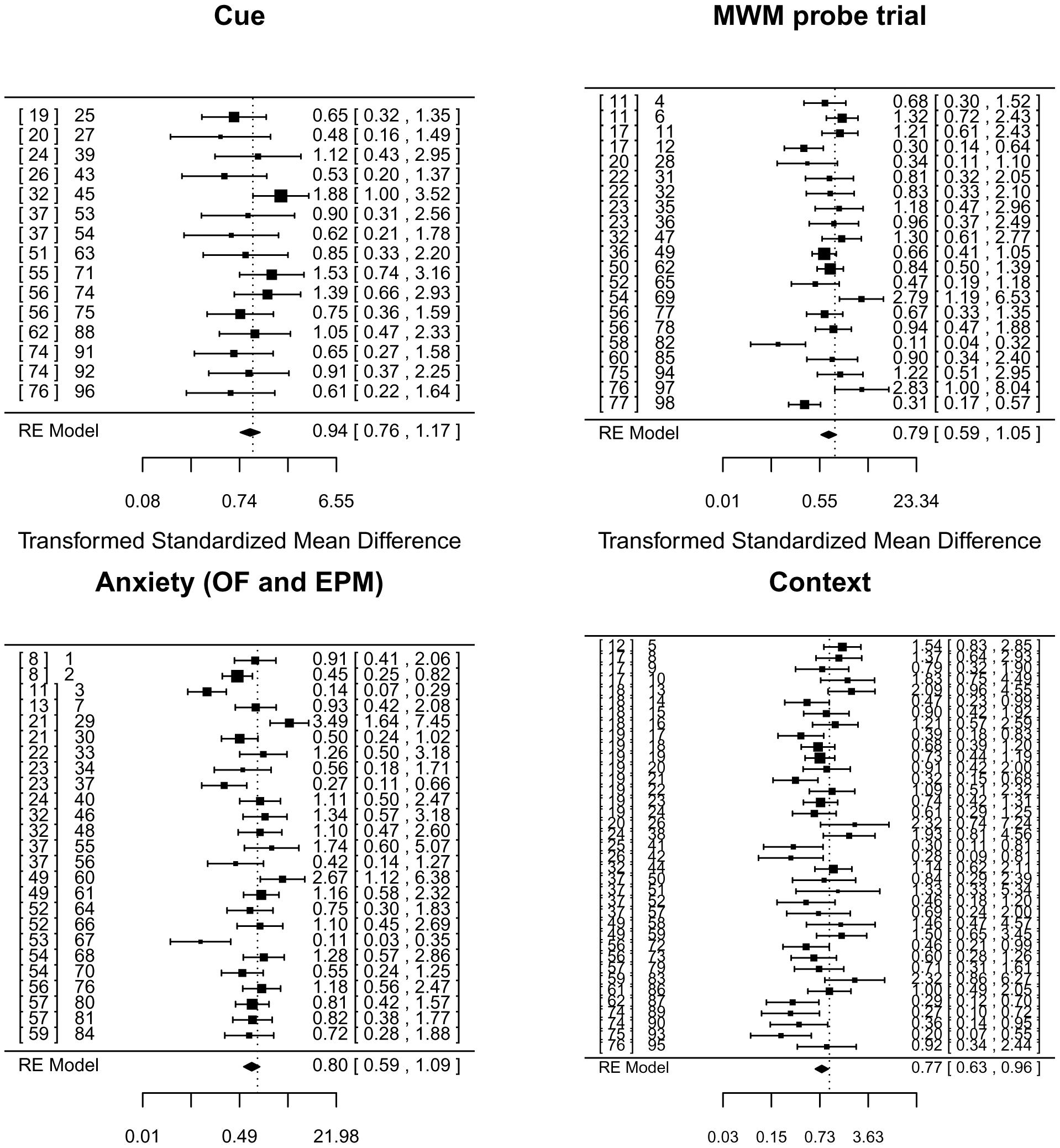 Meta-analysis of adult neurogenesis literature.