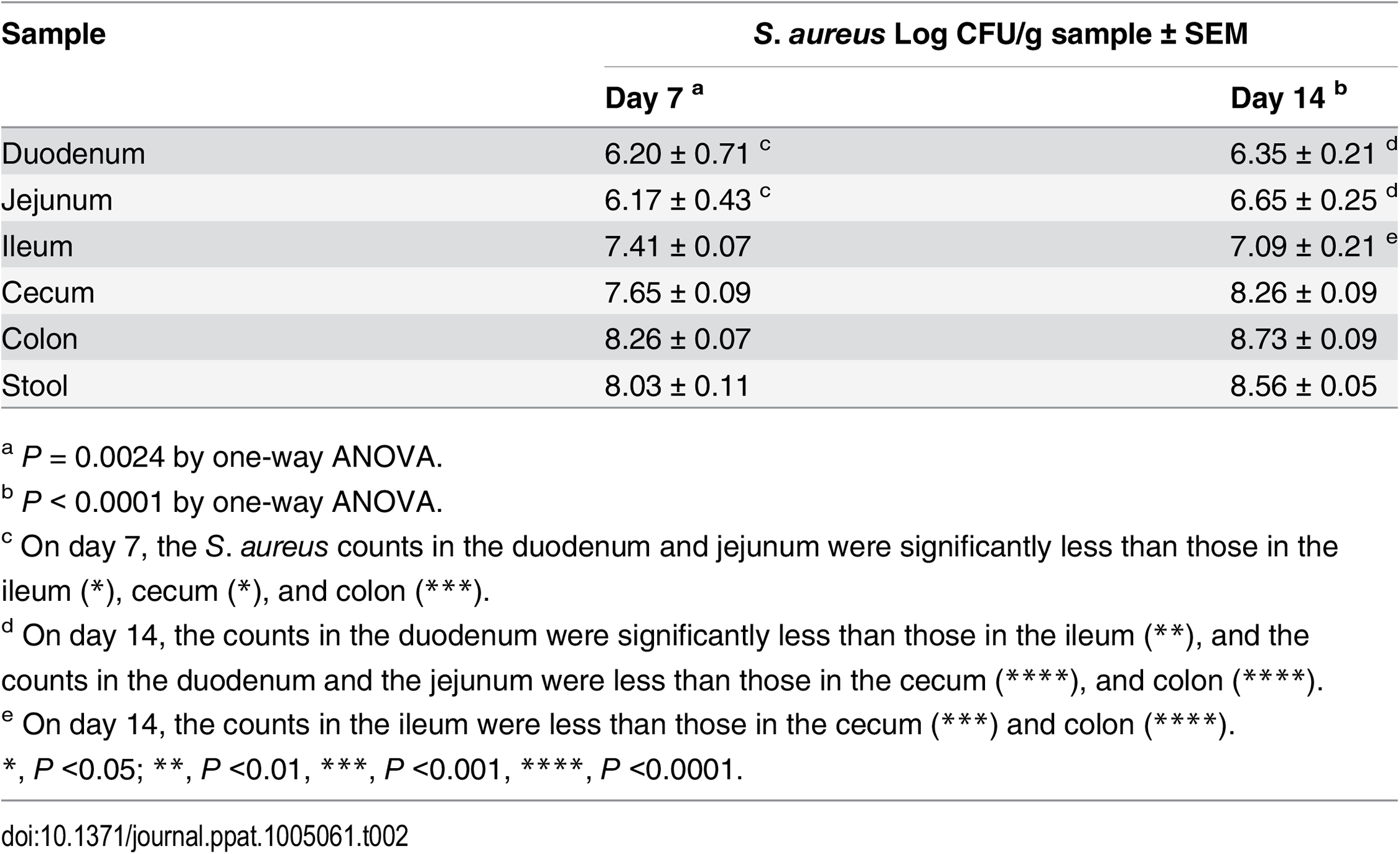 Quantitative cultures of GI segments from germ-free mice inoculated with <i>S</i>. <i>aureus</i> and evaluated on days 7 or 14.