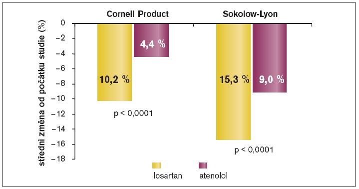 Ovlivnění hypertrofie levé komory ve studii LIFE.