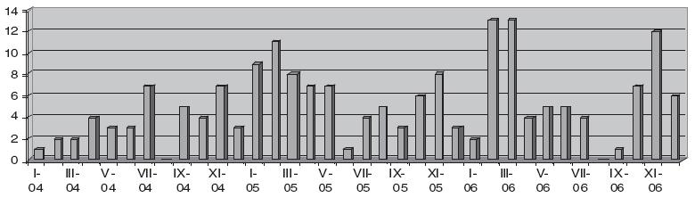 Přehled pacientů ošetřených v jednotlivých časových obdobích.