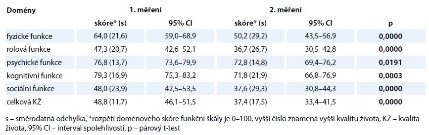 Porovnání hodnocení funkční škály kvality života dotazníkem EORTCQOL-30 při prvním a druhém měření.