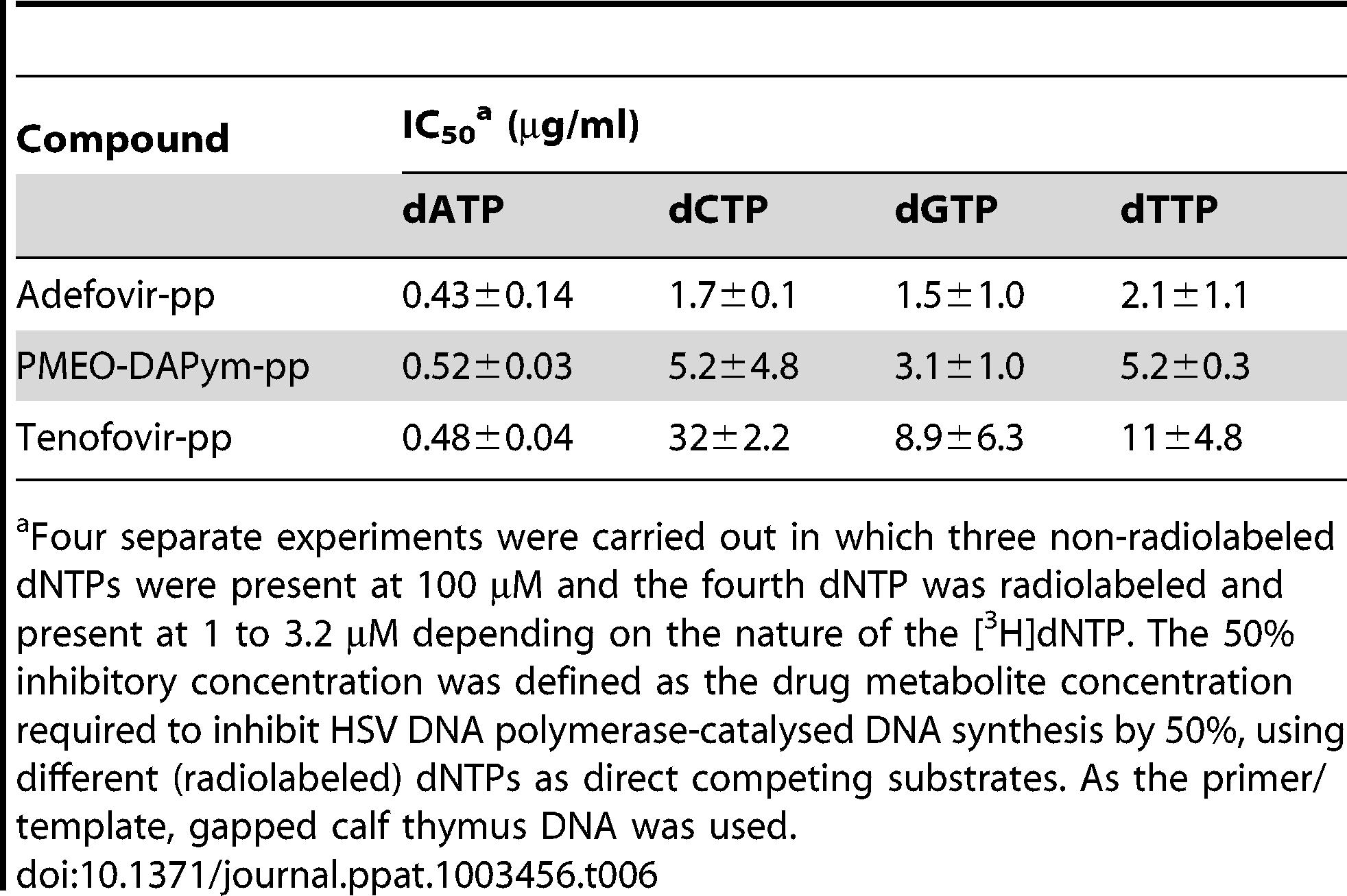Inhibitory activity of the diphosphate metabolites of adefovir, tenofovir, and PMEO-DAPym against HSV DNA.