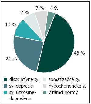 Prevažujúci výskyt symptómov (n = 28).