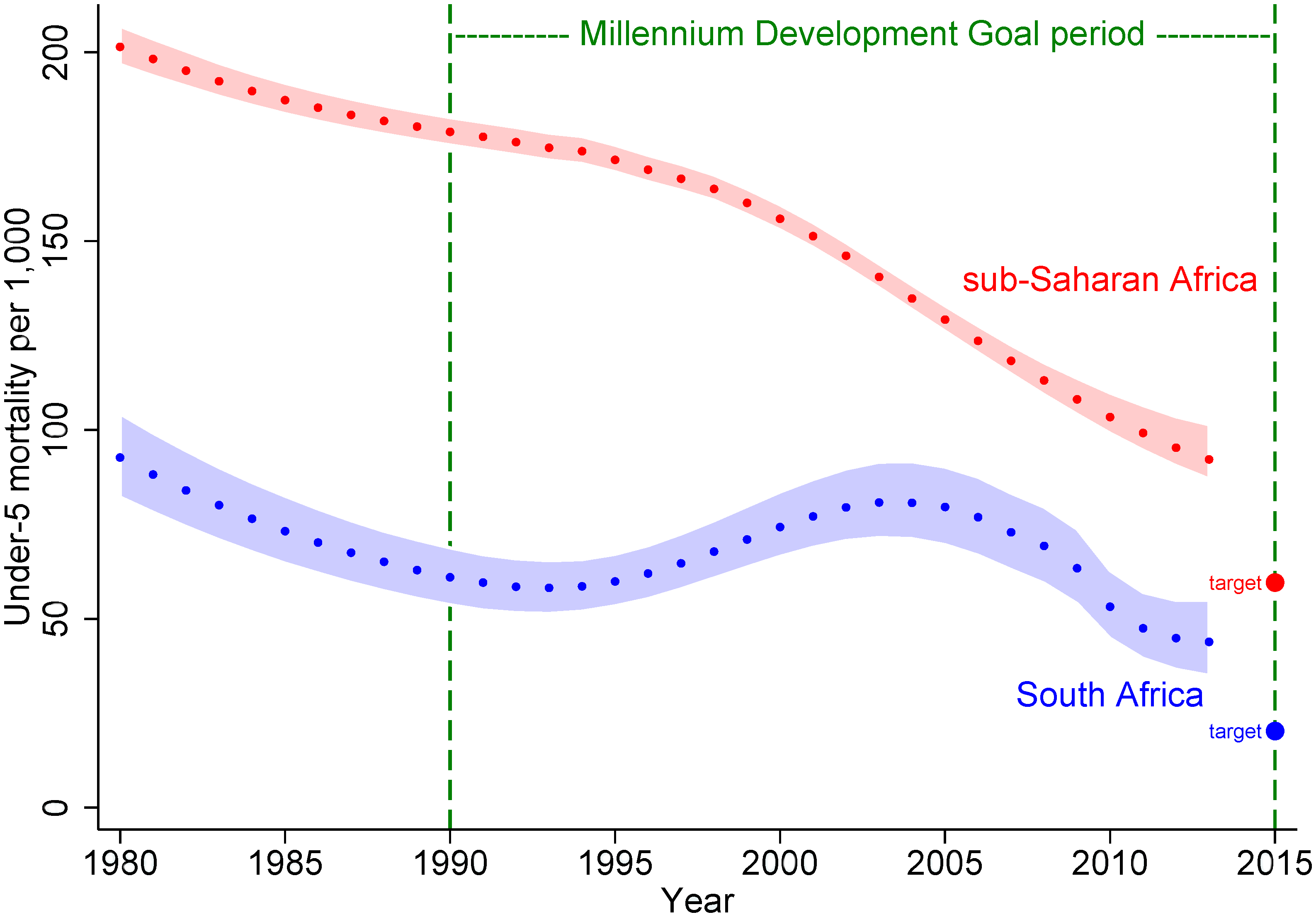 """Under-five mortality estimates (with 90% uncertainty bounds) from UNICEF [<em class=""""ref"""">4</em>] for sub-Saharan Africa and South Africa from 1980 to 2013, together with respective MDG4 target levels for 2015 (two-thirds reduction from 1990)."""