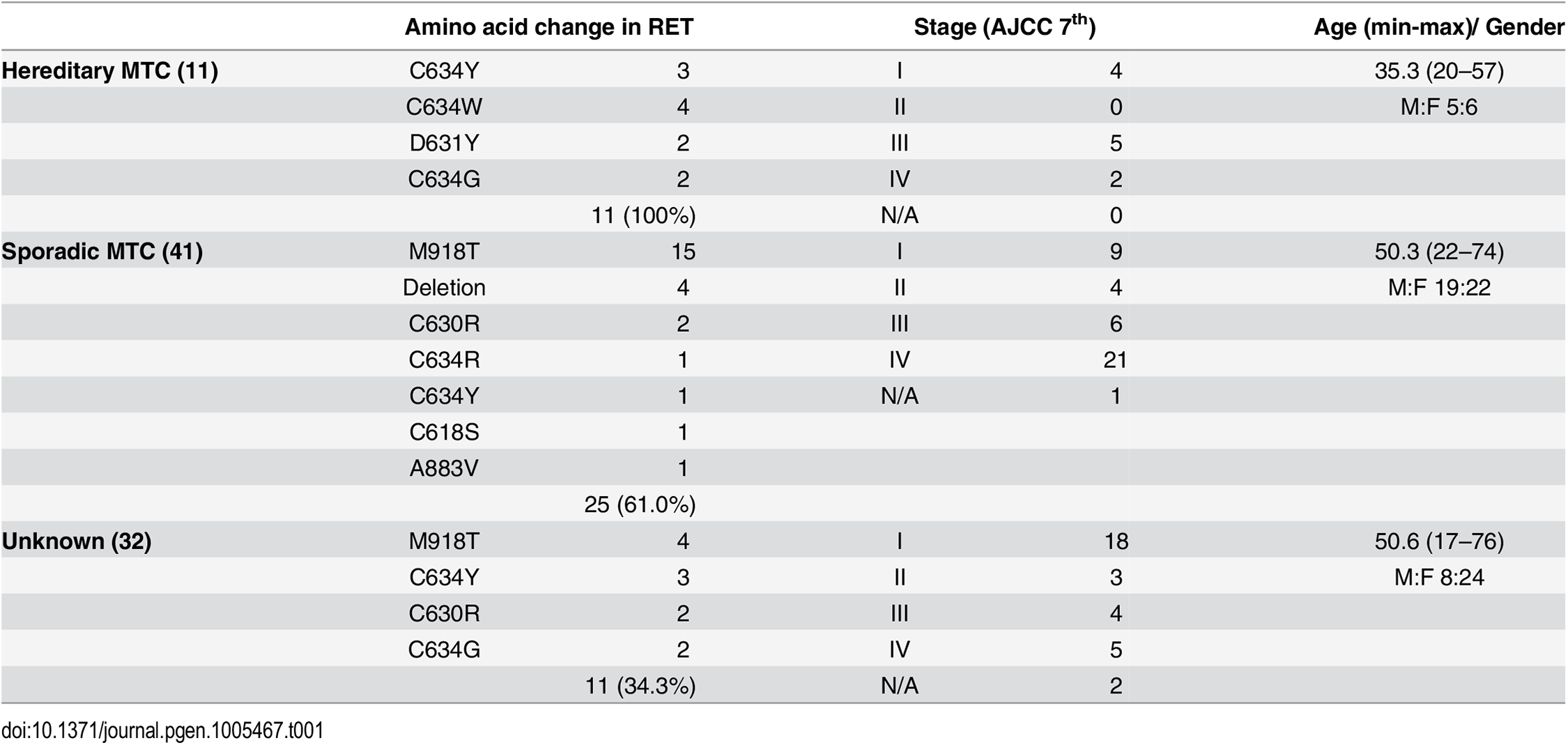 Demographic, pathologic and genetic characteristics of medullary thyroid cancer patients.