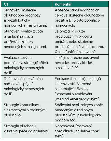Problematika onkologicky nemocných v intenzivní péči – nezodpovězené otázky a cíle (adaptováno dle [27])
