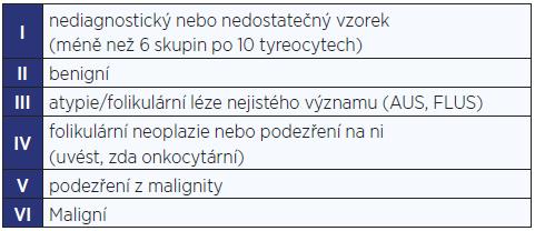 Bethesda klasifikace cytologických nálezů u tyreoidálních uzlů