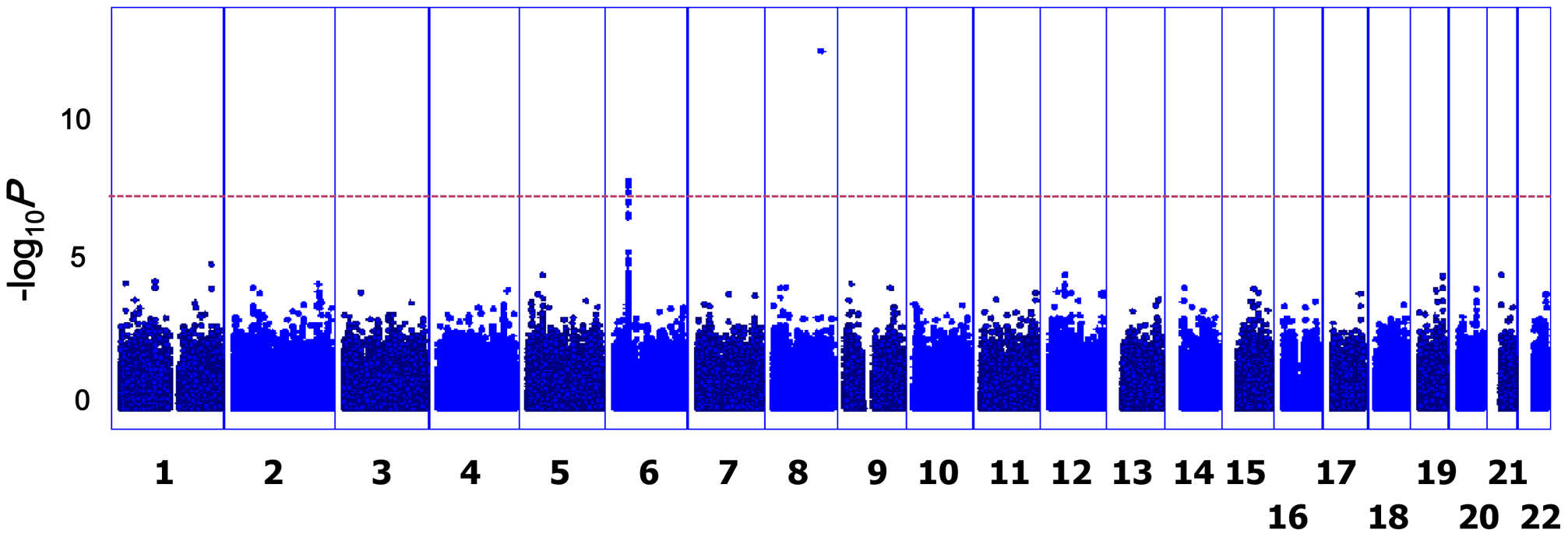 <i>P</i> values of GWAS.